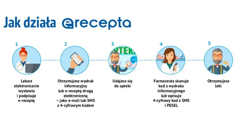 E-recepta - jak działa